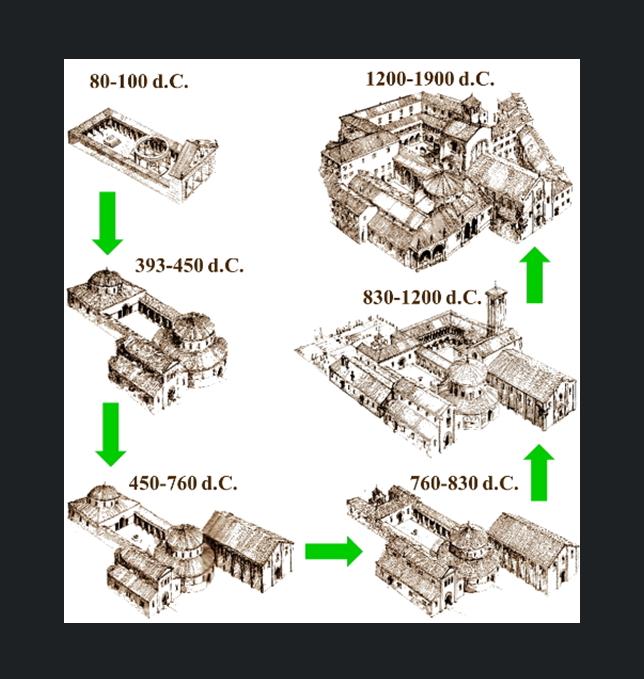 Evoluzione Basilica 80-1900 d.C